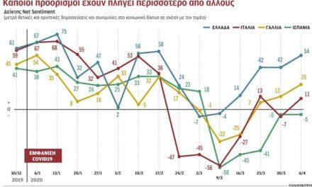 Οι ξένοι τουρίστες εμπιστεύονται την Ελλάδα και τη θεωρούν ασφαλή προορισμό
